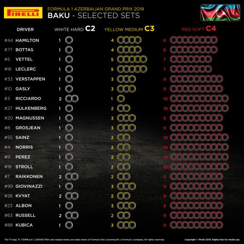 Ferrari selects less soft tyres than rivals for Baku