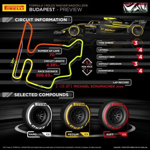Pirelli primer: which tyres for the Hungarian GP?