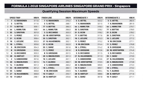 Singapore Speed Trap: who is the fastest of them all?