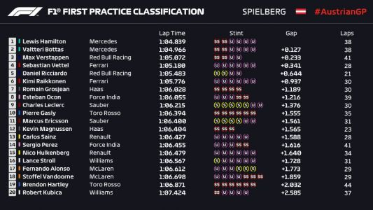 Hamilton and Mercedes lead the way in FP1 at Red Bull Ring