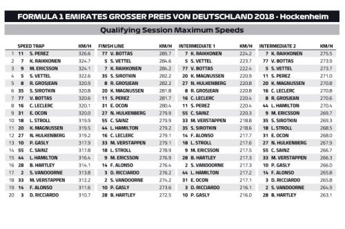 Hockenheim Speed Trap: who is the fastest of them all?