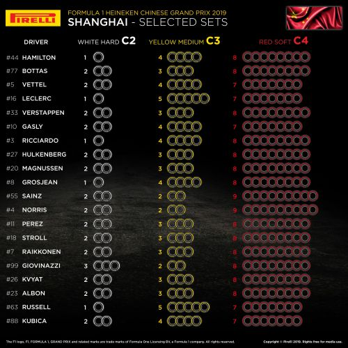 McLaren drivers stock up on soft tyres for China GP