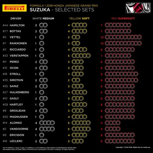 Mercedes and Ferrari differ again on Suzuka tyre strategy
