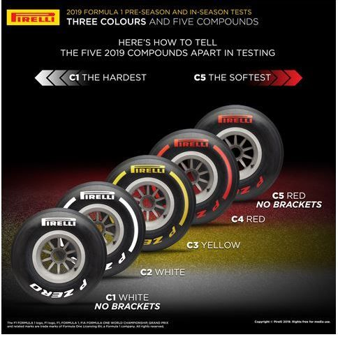 Pirelli explains 3-color tyre selection and labels for testing