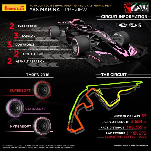 In a nutshell: which tyres for the Abu Dhabi GP?