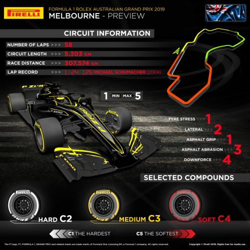 Pirelli primer: Which tyres for the Australian GP?