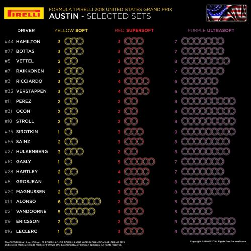 Teams load up un ultrasofts for Austin, except McLaren
