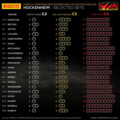 Pirelli reveals German GP tyre choices