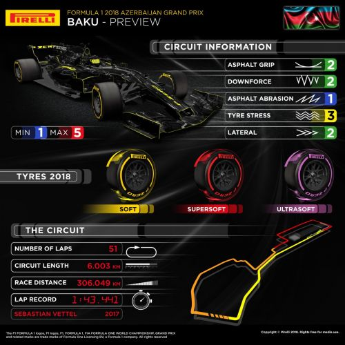 In a nutshell: which tyres for the Azerbaijan GP?