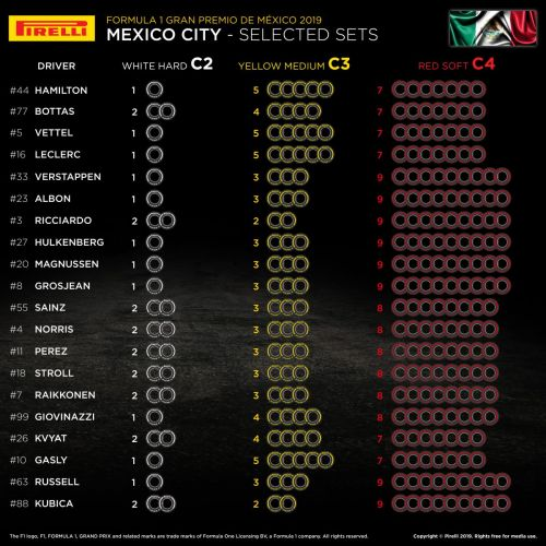 Pirelli reveals drivers' Mexican GP tyre choices