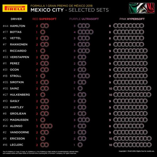 Hamilton, Vettel and Raikkonen match up on Mexico tyres
