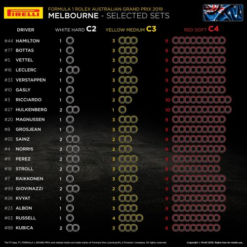 Teams go full 'red soft' with tyre choice for Melbourne