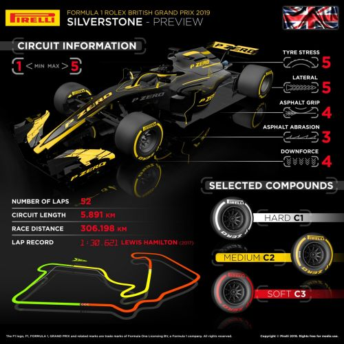 Pirelli primer: which tyres for the British GP?
