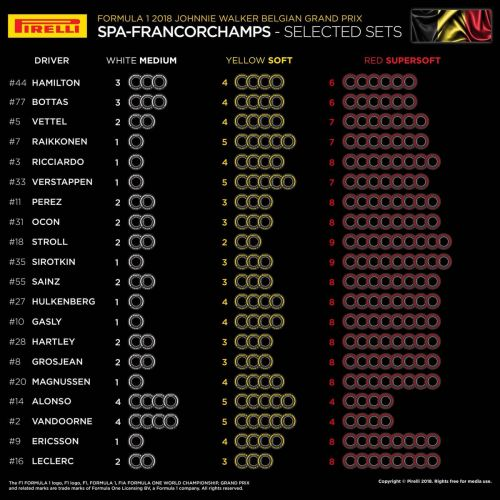Mercedes shows caution with Spa and Monza tyre selections
