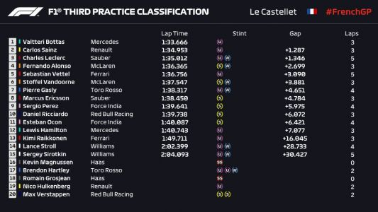 Rain-impacted FP3 sees limited running from drivers