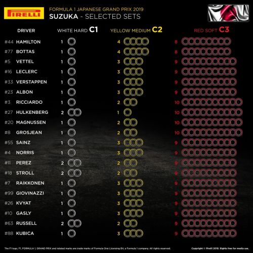 Mercedes continues conservative tyre selection in Japan