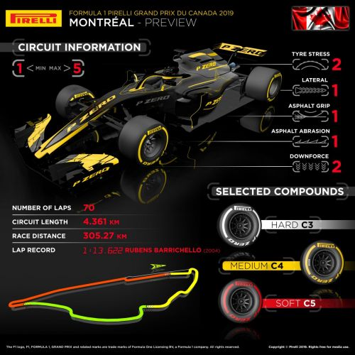 Pirelli primer: Which tyres for the Canadian GP?