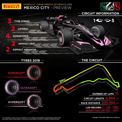 In a nutshell: which tyres for the Mexican GP?