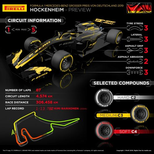 Pirelli primer: which tyres for the German GP?