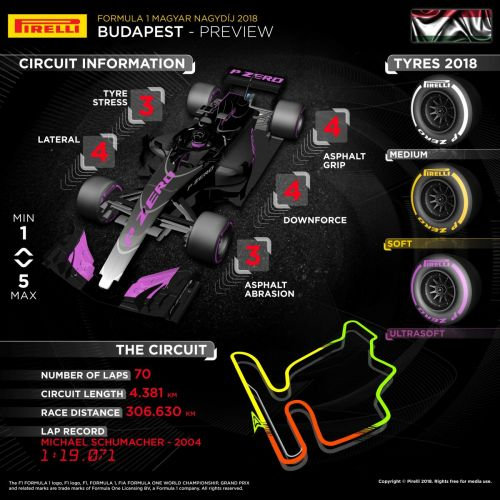 In a nutshell: which tyres for the Hungarian GP?