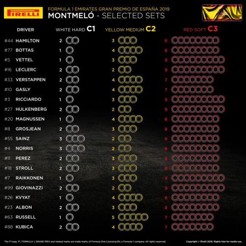 Ferrari differs from Mercedes - goes full 'red softs' for Barcelona