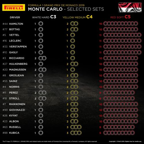 Ferrari and Red Bull stock up on softs for Monaco