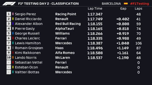 Perez tops the time sheet mid-day in Barcelona