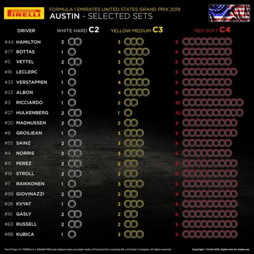 Pirelli announces United States GP tyre allocations