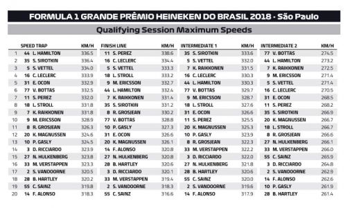 Interlagos Speedtrap: who is the fastest of them all?